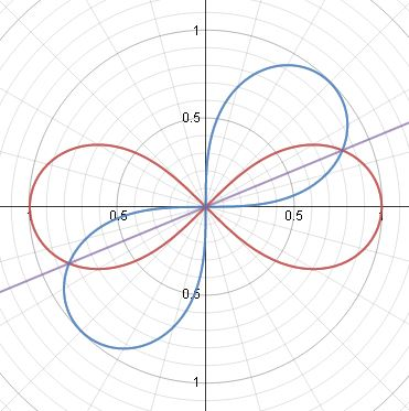 How Do You Find The Area Of The Region Bounded By The Polar Curves R 2 Cos 2theta And R 2 Sin 2theta Socratic