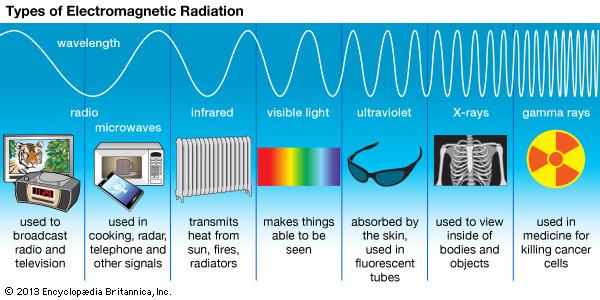https://www.britannica.com/science/ultraviolet-radiation