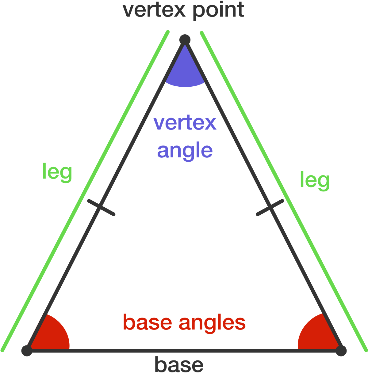 https://brilliant.org/wiki/properties-of-isosceles-triangles/