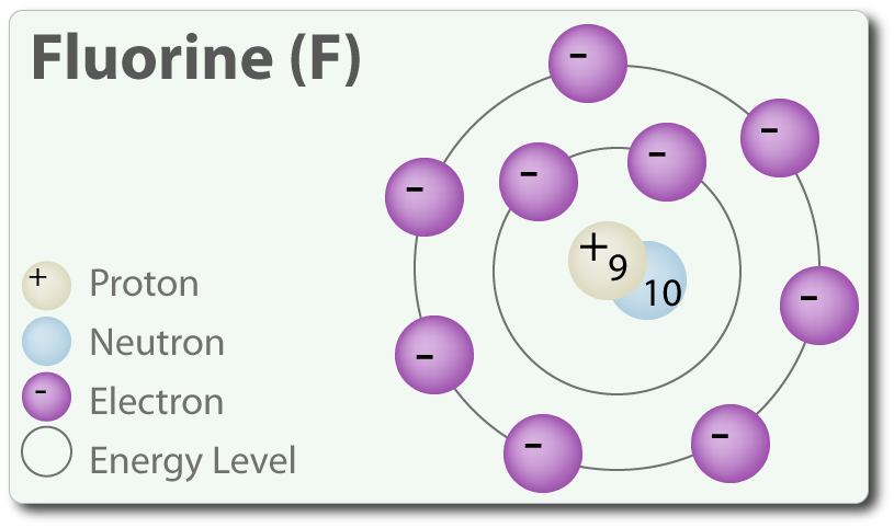 http://dandumitrache.com/fluorine/
