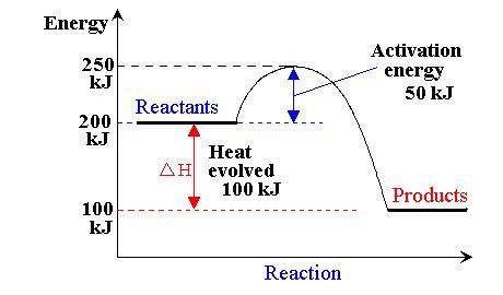 http://www.gcsescience.com/rc24-energy-level-diagram.htm