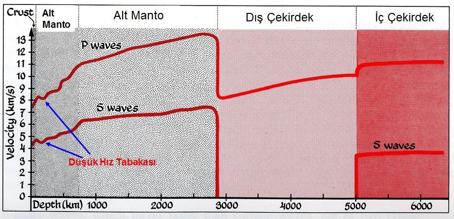 Anatomy of Seismograms