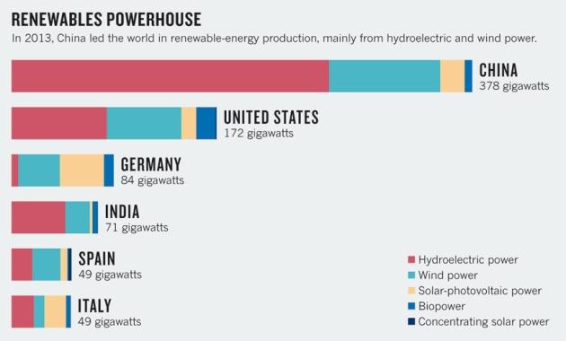 http://www.nature.com/news/economics-manufacture-renewables-to-build-energy-security-1.15847