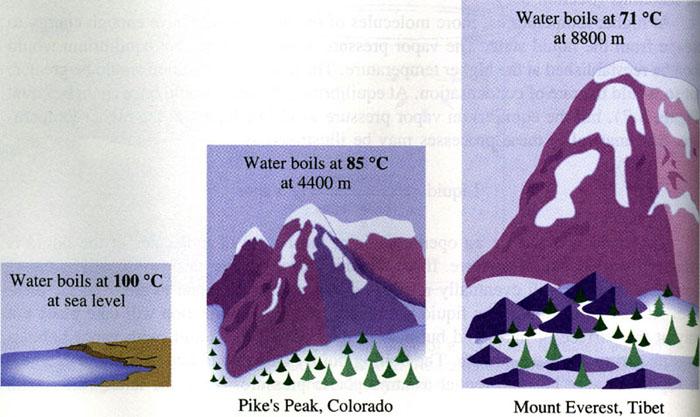 http://pixgood.com/boiling-point-vs-elevation.html
