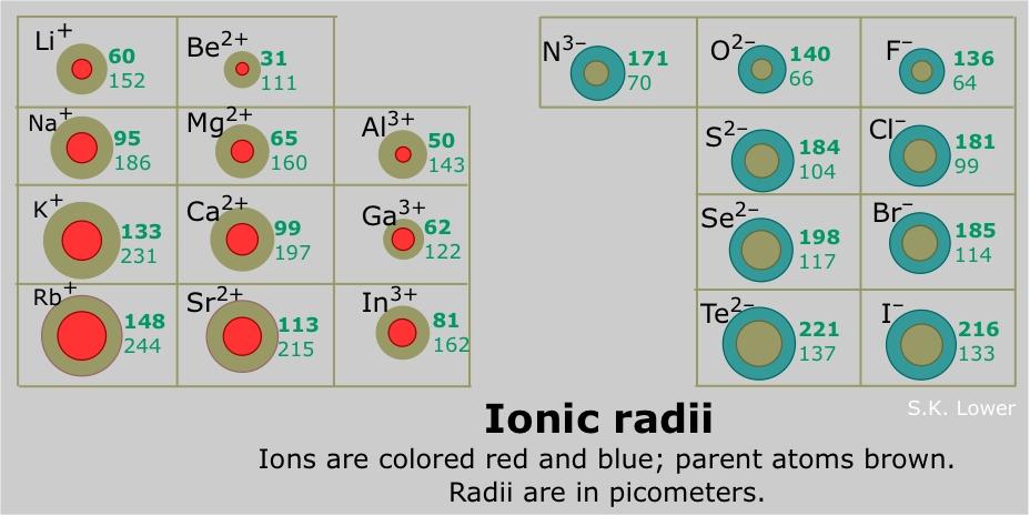 http://chemwiki.ucdavis.edu/Inorganic_Chemistry/Descriptive_Chemistry/Periodic_Trends_of_Elemental_Properties/Periodic_Trends_in_Ionic_Radii