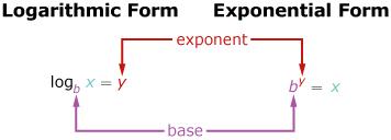Forma logarítmica y forma exponencial de moodle2.rockyview.ab.ca.