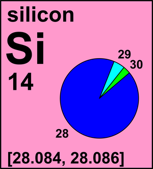 http://www.ciaaw.org/silicon.htm