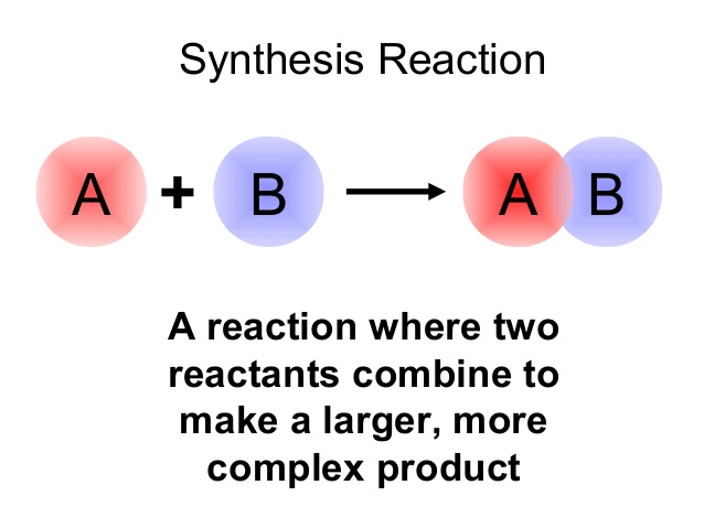 http://www.slideshare.net/mrtangextrahelp/12-types-of-chemical-reactions