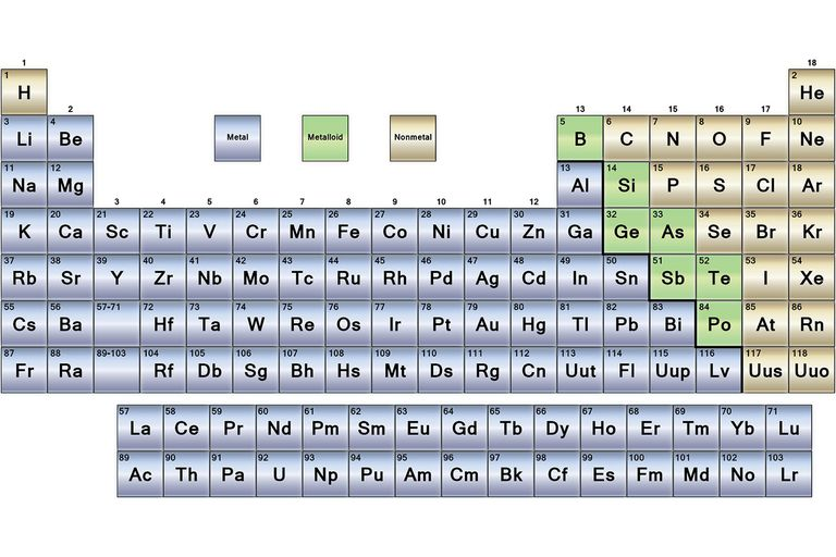 https://www.thoughtco.com/metals-nonmetals-and-metalloids-periodic-table-608867