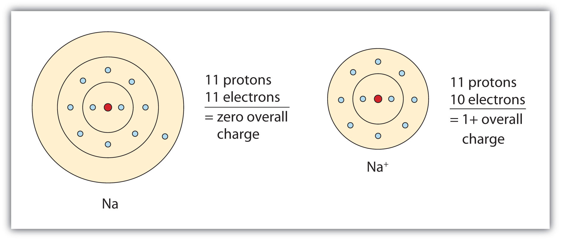 https://www.khanacademy.org/science/chemistry/atomic-structure-and-properties/introduction-to-compounds/a/paul-article-2