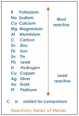 http://www.tutorvista.com/content/science/science-ii/metals-non-metals/reconcept-series-metals.php