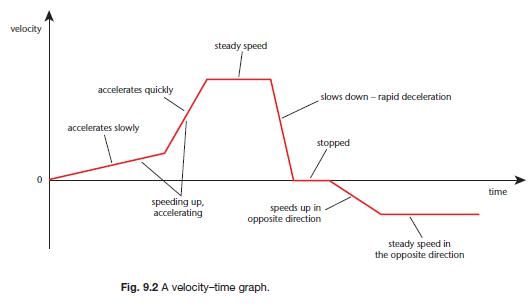 https://physicsigcse.wordpress.com/2016/05/22/1-6-plot-and-interpret-velocity-time-graphs/