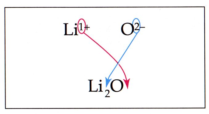 how to write ionic formulas for binary compounds