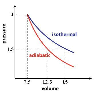 http://www.popsolving.com/thermo/ThermoProblem2.4.html