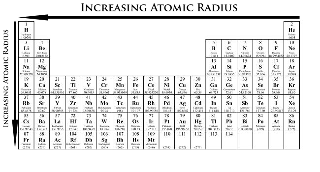 Which element in a group on the periodic table has the largest atomic radius?  | Socratic