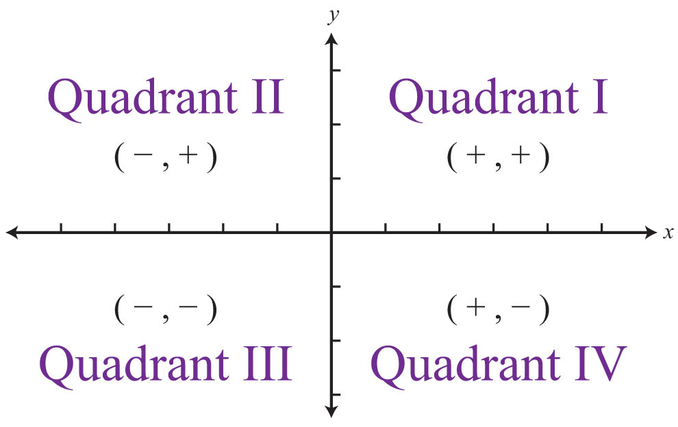 https://saylordotorg.github.io/text_elementary-algebra/s06-01-rectangular-coordinate-system.html