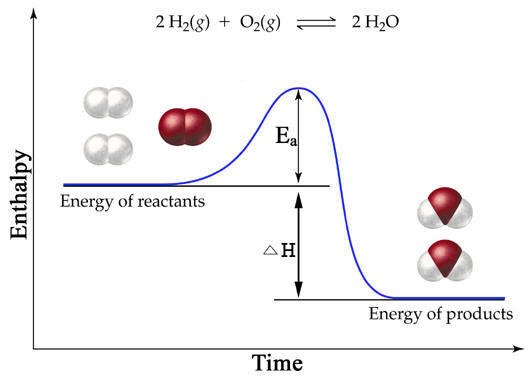 Enthalpy graph for a chemical reaction
