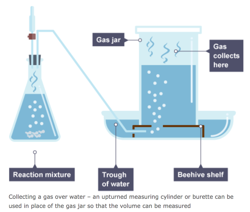 http://www.bbc.co.uk/schools/gcsebitesize/science/triple_ocr_gateway/how_much/gas_volumes/revision/1/