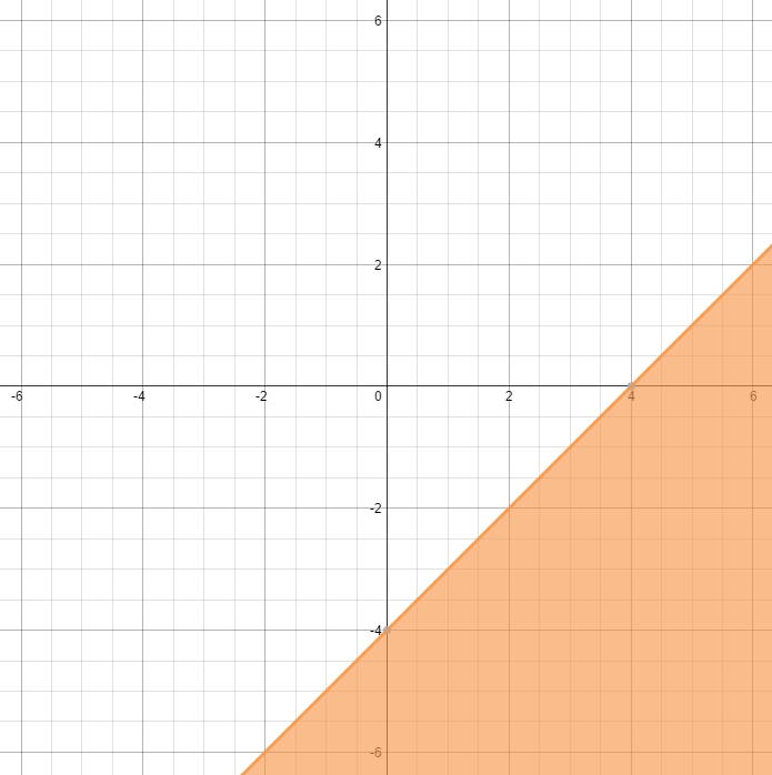 How Do You Graph The Inequality X-y>=4? | Socratic