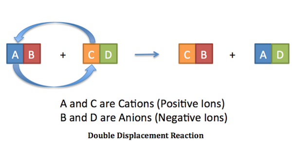 Study.com - Double Displacement Reaction: Definition & Examples