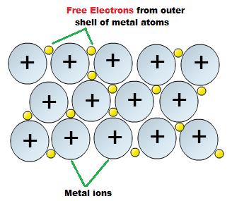 http://chemistry.tutorvista.com/inorganic-chemistry/types-of-solids.html