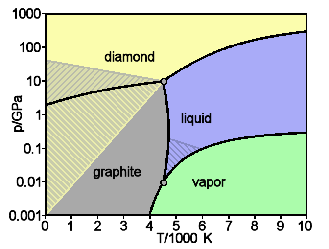 Theoretical phase diagram of carbon. Source: Wikipedia