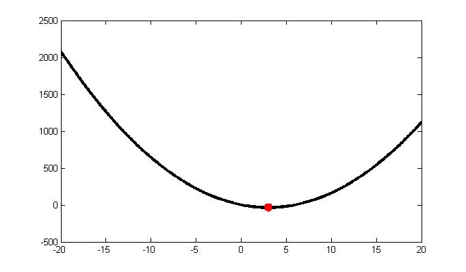 The graph of  #4x^2 -24x + 1# . The red dot is the function minimum