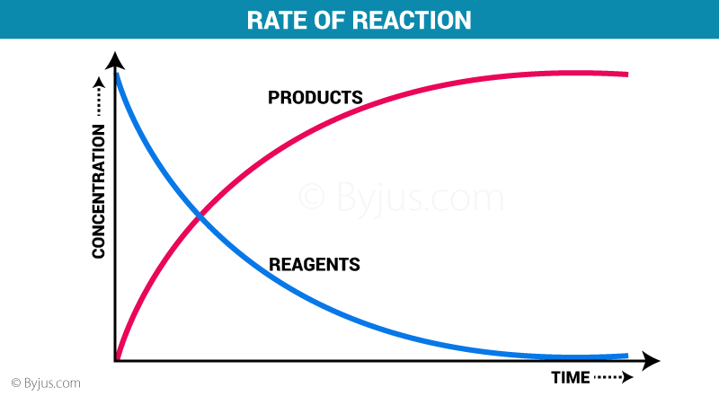 https://byjus.com/chemistry/rate-of-reaction/