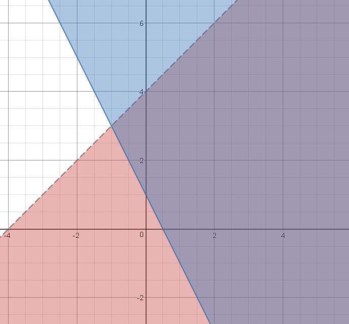 y=-2x+1 составить график - Школьные Знания.com
