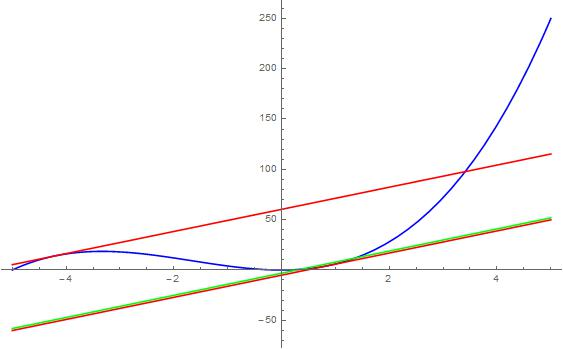 Plotted on Mathematica