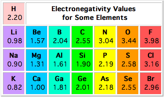http://www.f.u-tokyo.ac.jp/~fukuyama/interactive_trial/virtual%20textbook/electronegativity/electronegativity.html